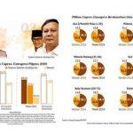 "Elektabilitas Jokowi-Ma'ruf Ungguli Prabowo-Sandiaga diSurvei Litbang ""Kompas"""